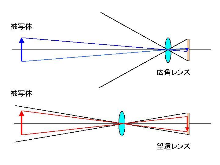 広角レンズの仕組み