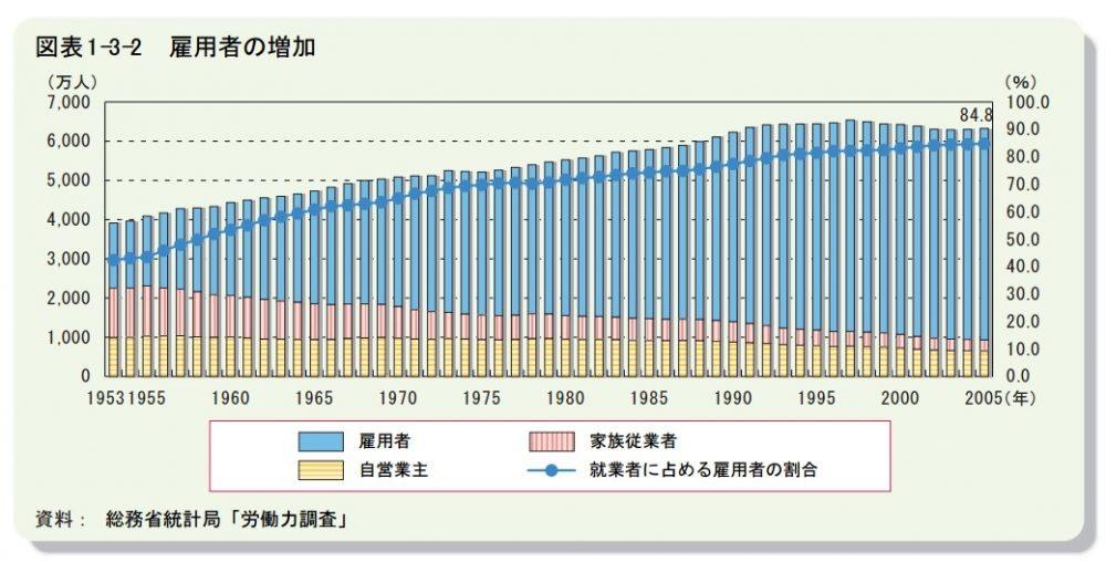 雇用者の増加