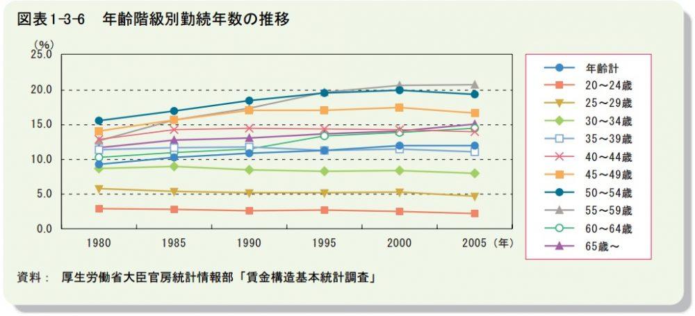年齢階級別勤続年数の推移
